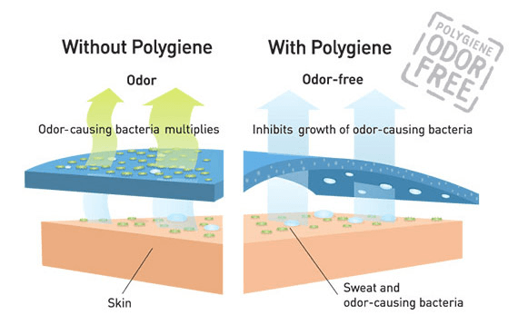 Pygiene - Odor Free Technology